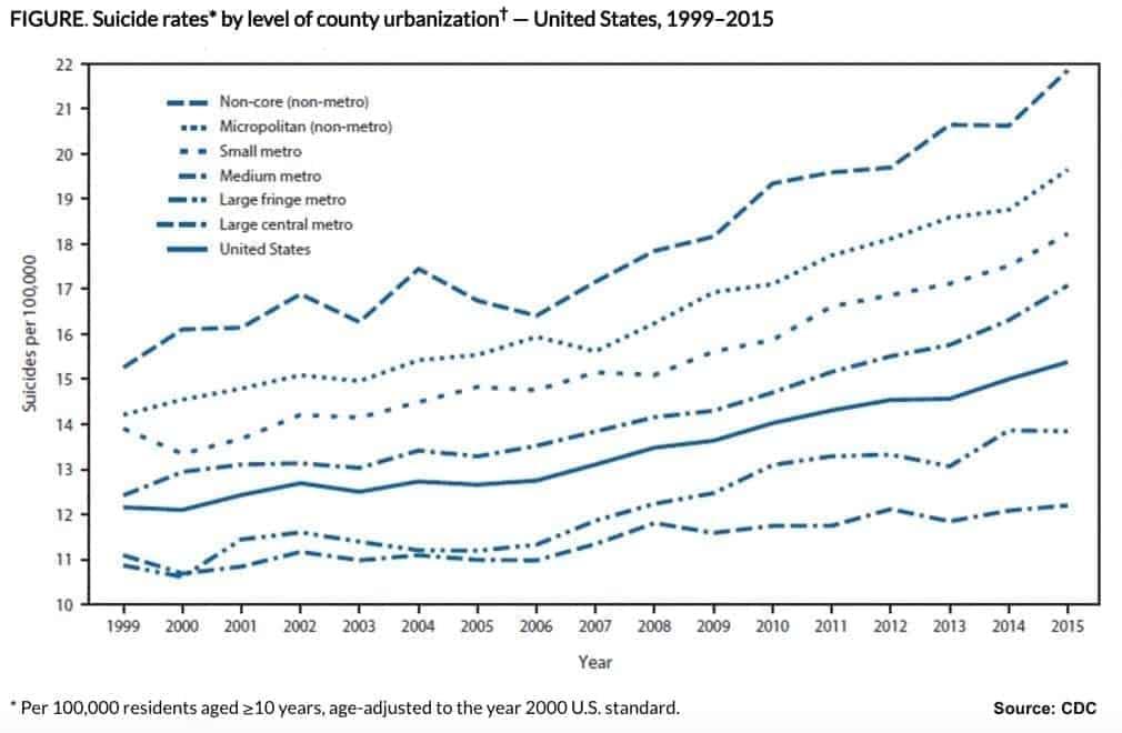 Suben los suicidios en estados unidos: hé aquí el porqué